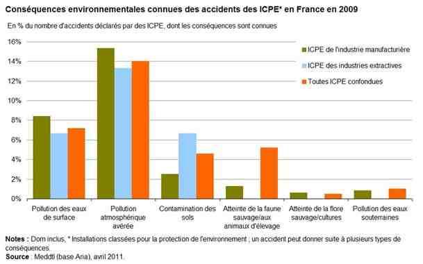 Quelles sont les conséquences de la pollution?