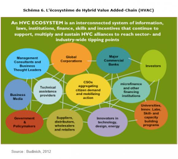 Pourquoi parler d'écosystème entrepreneurial?