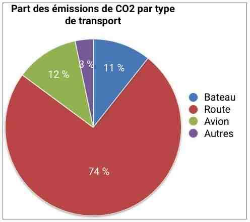 Quel pourcentage des émissions de CO2 d'un produit est dû au transport?