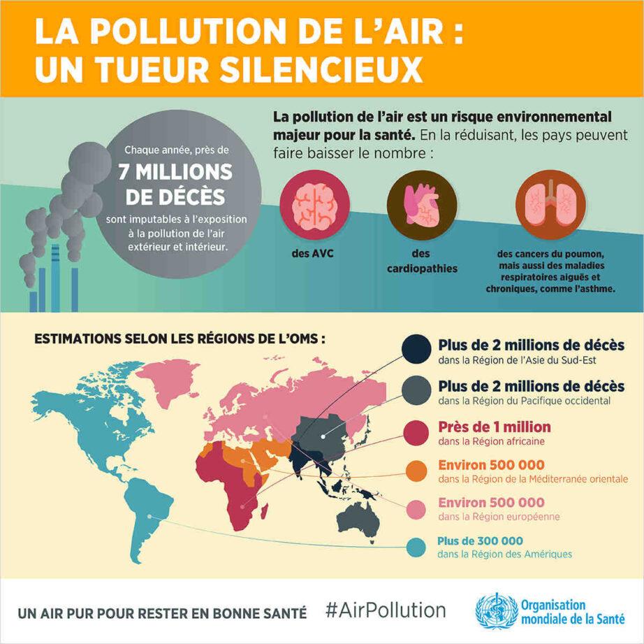 Quelle est la plus grande cause de pollution ?