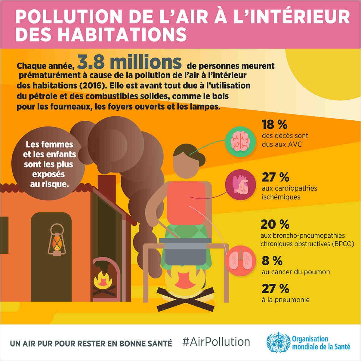 Quelle est la source de la pollution?