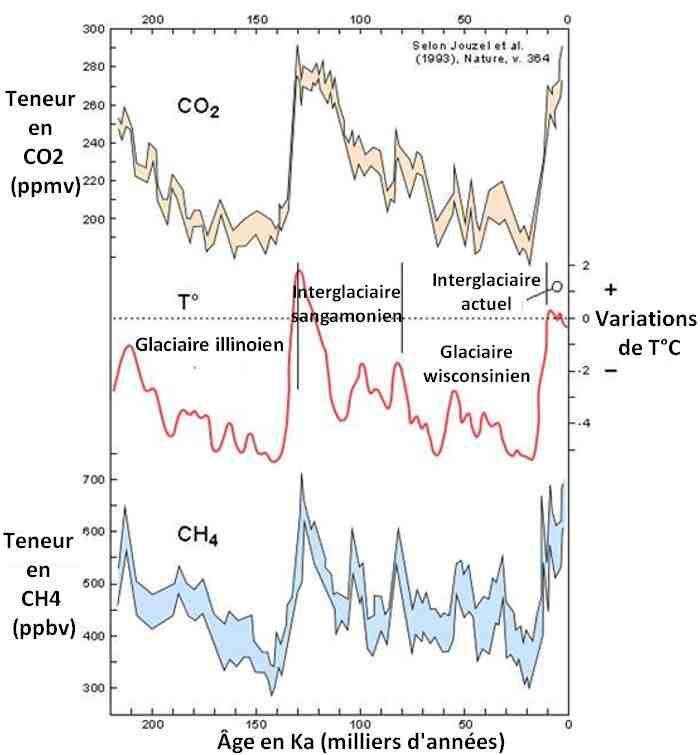 Quels sont les risques climatiques?