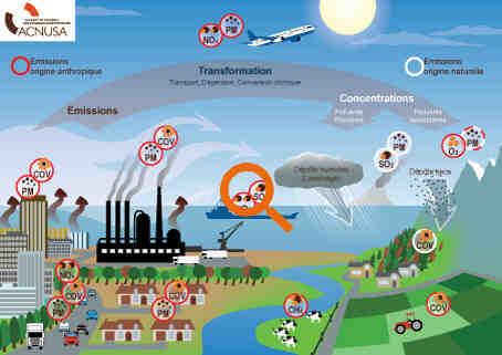 C'est quoi la pollution en général ?