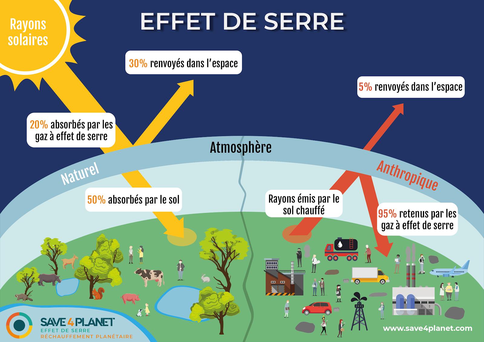 Comment les changements affectent-ils les personnes et l'environnement?