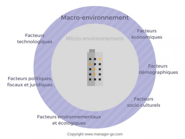 Quel est l'environnement?