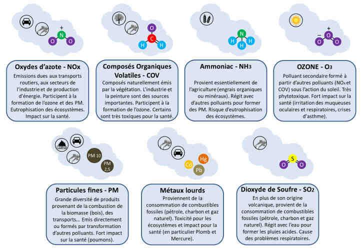 Quelles sont les activités humaines responsables de la pollution de l'air ?