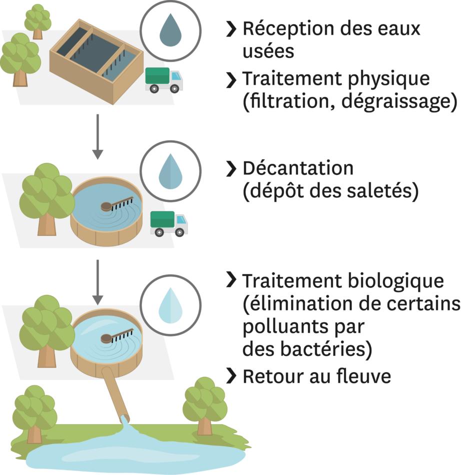 Quelles sont les conséquences de l'exploitation de l'eau ?