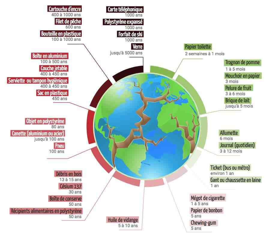 Quelles sont les conséquences des déchets sur l'environnement?