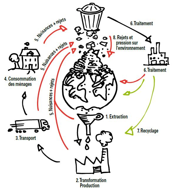 Quelles sont les solutions de la dégradation de l'environnement ?