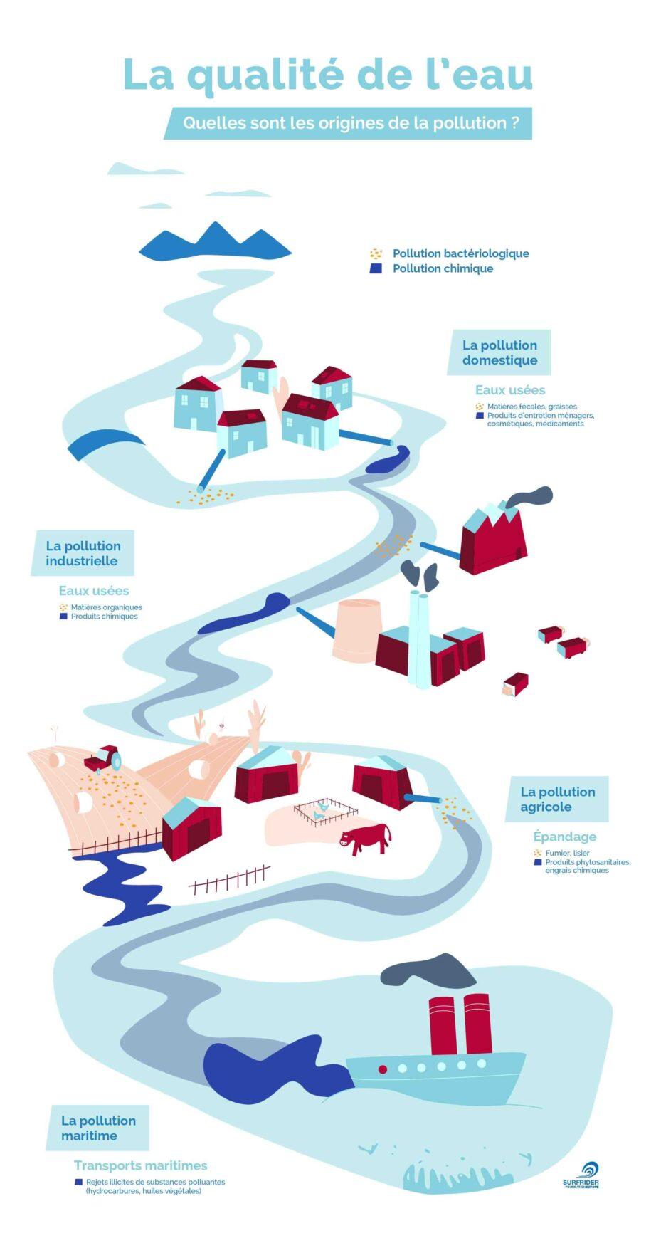 Quels sont les polluants de l'eau ?