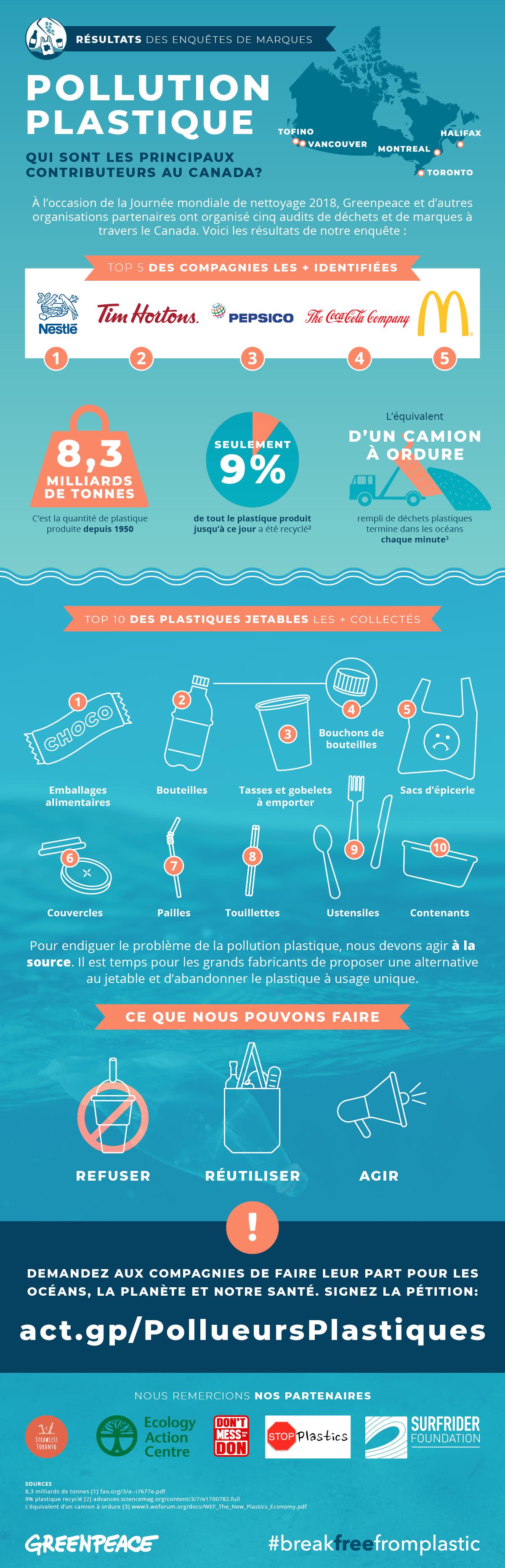 Qu'est-ce qui pollue le plus la mer?