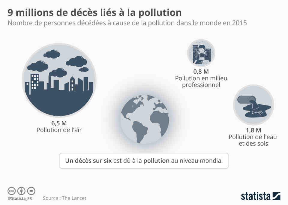 Qu'est-ce qui pollue le plus l'eau?