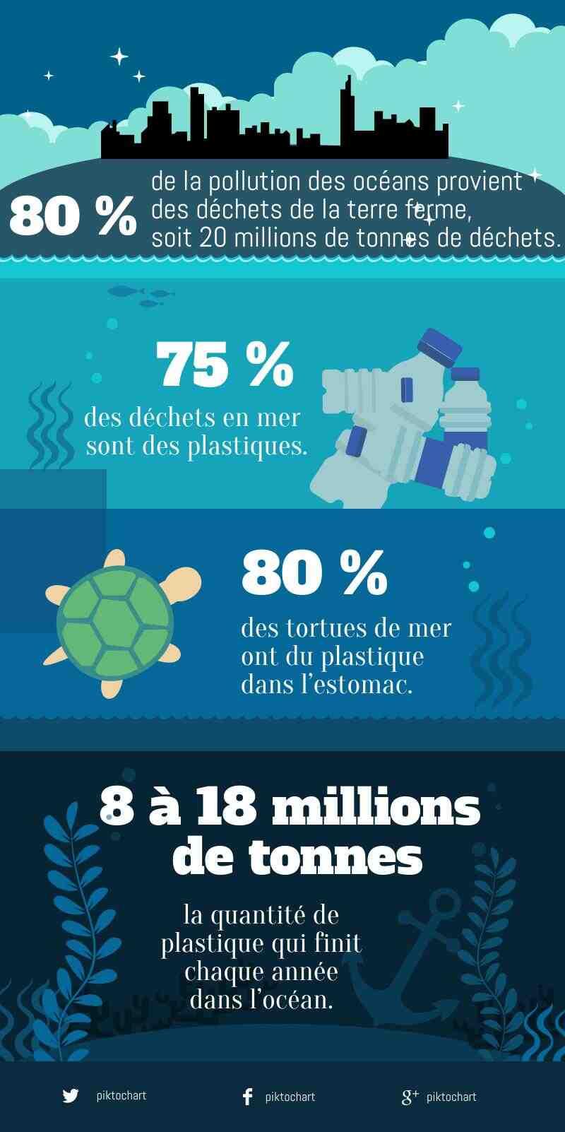 Qu'est-ce qui pollue le plus les océans ?