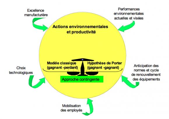 Qu'est-ce qu'un environnement écologique?