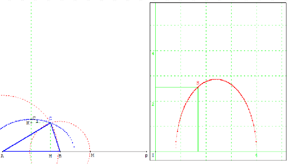 Comment calculer la surface minimale?