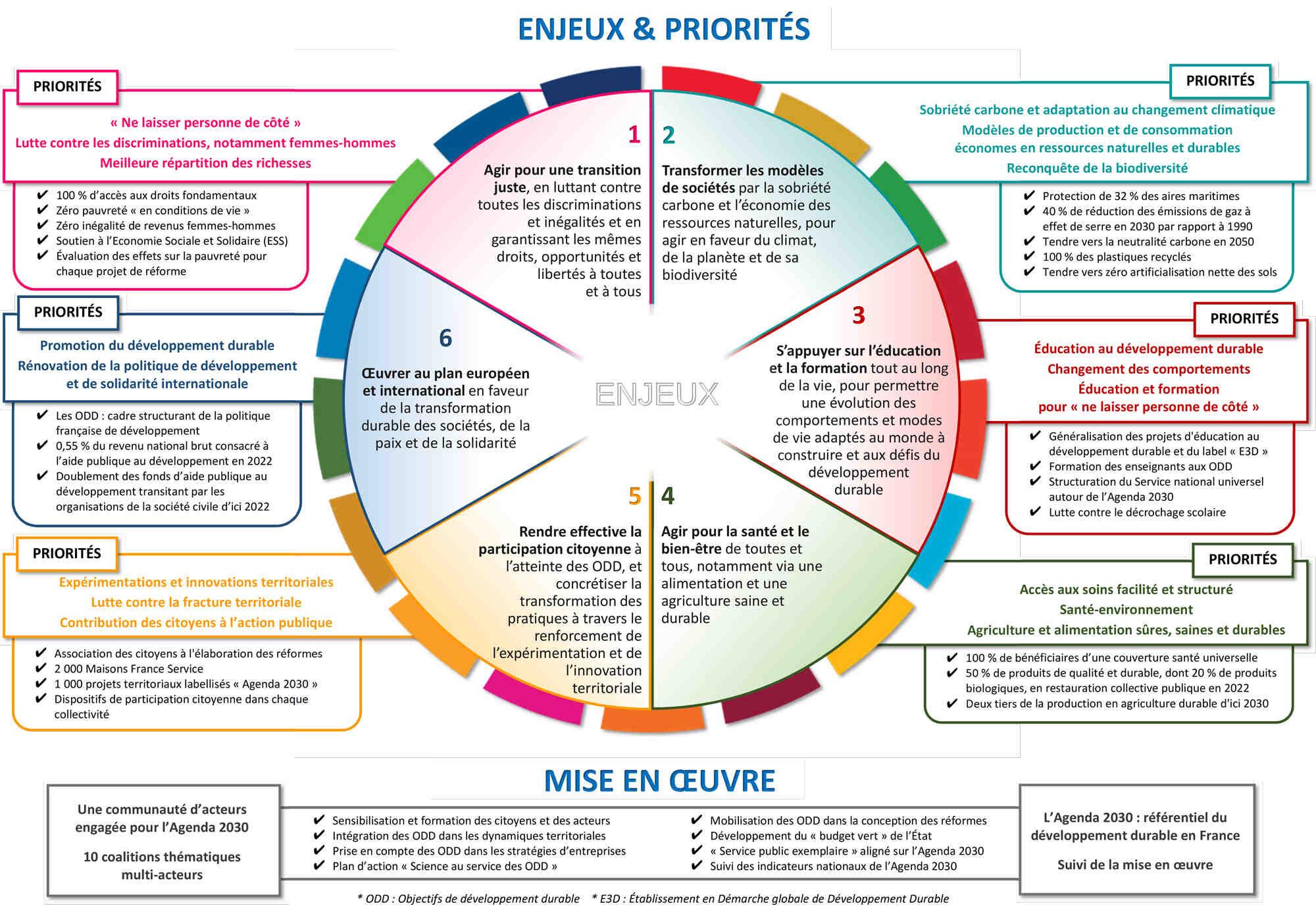 Comment mettre en œuvre le développement durable dans une entreprise?