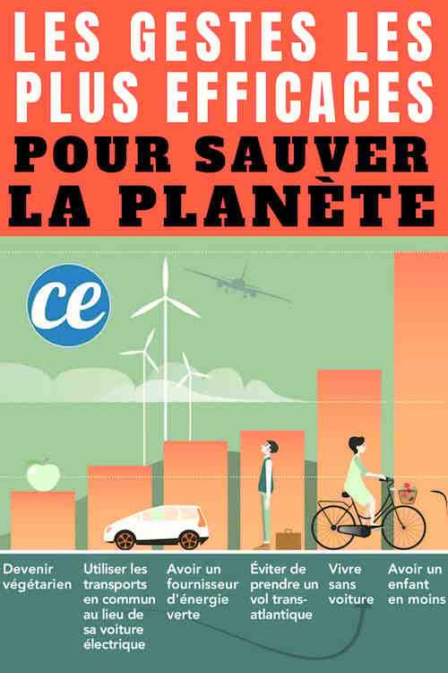 Quel temps fera-t-il en France en 2050?