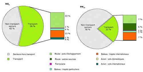Quels effets l'écologie a-t-elle sur le développement économique?