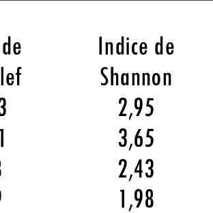 Comment calculer l'indice de Shannon ?