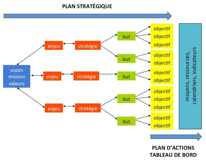 Comment élaborer un plan de communication ?