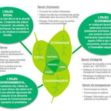 Comment sensibiliser les gens au développement durable ?