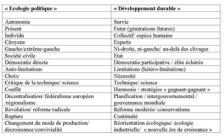 Quelles techniques sont appliquées aux études de répartition des plantes ?