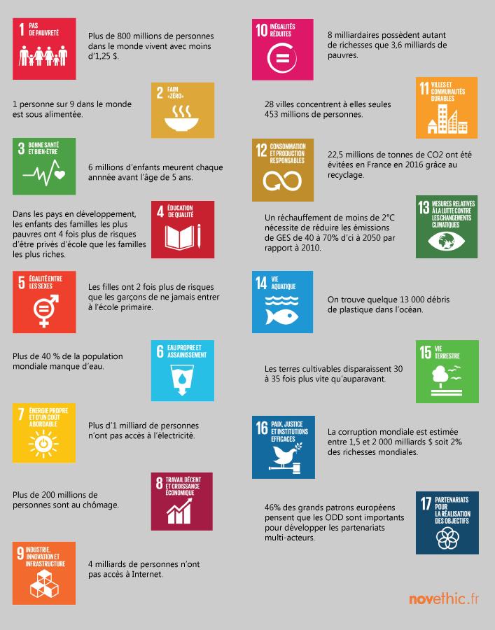Quels sont les enjeux du développement durable dans le monde ?