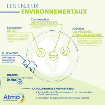 Quel en est l'impact sur l'environnement ?