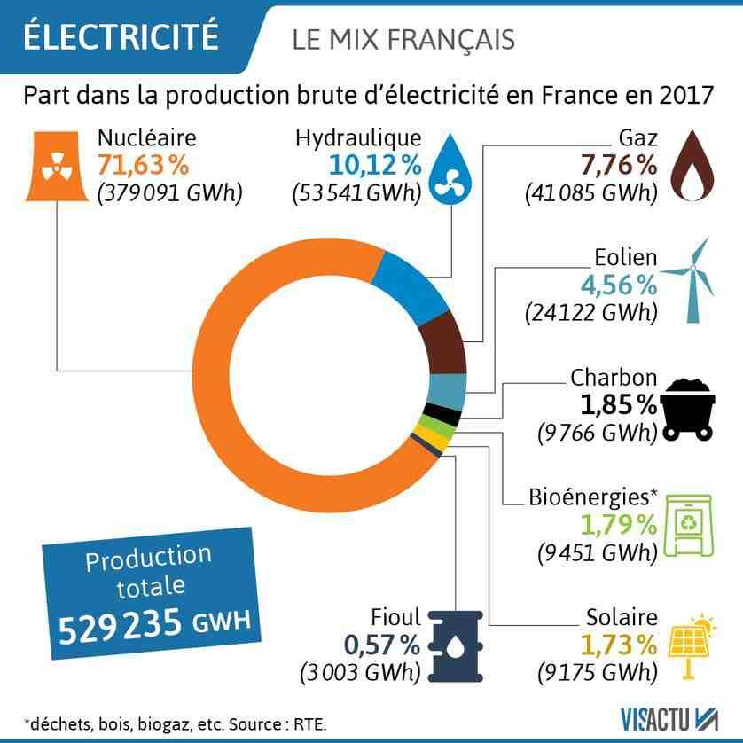 Quel est l'impact des centrales sur l'environnement ?