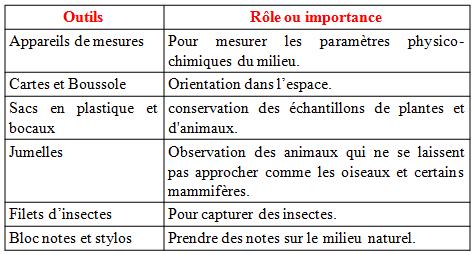 Quelles techniques sont utilisées pour étudier un environnement ?