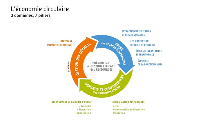 Quels sont les effets négatifs de la croissance économique sur l'environnement ?