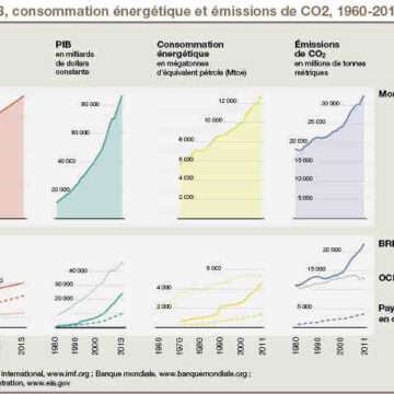 Quels sont les impacts des activités économiques sur l'environnement ?