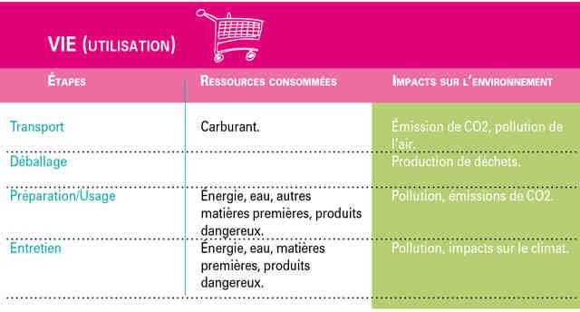Quels sont les impacts environnementaux des matériaux sur l'environnement ?